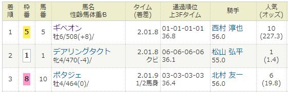 2021年03月14日・中京競馬11R金鯱賞G2.PNG
