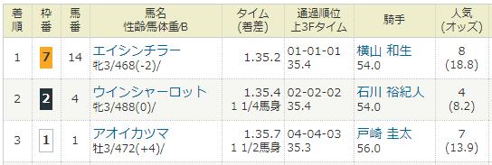 2021年1月11日・中山競馬5R.PNG