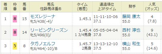 2021年1月16日・小倉競馬12R響灘特別.PNG