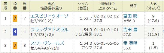 2021年1月31日・中京競馬8R.PNG
